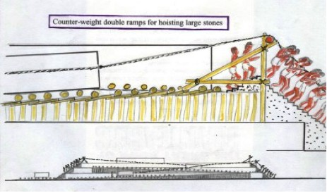 Counter-weight double ramps for hoisting large stones